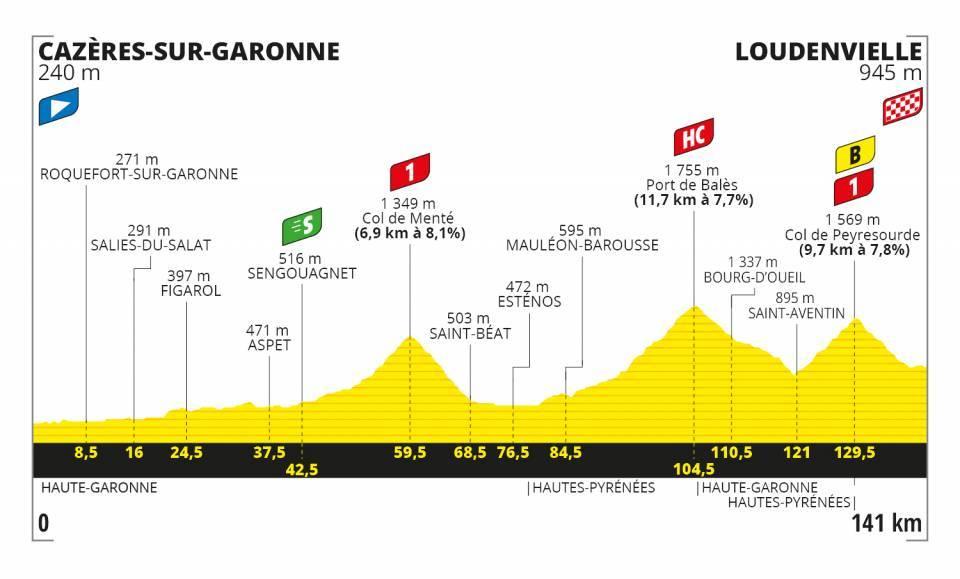 tour-francia-2020-perfil-etapa8