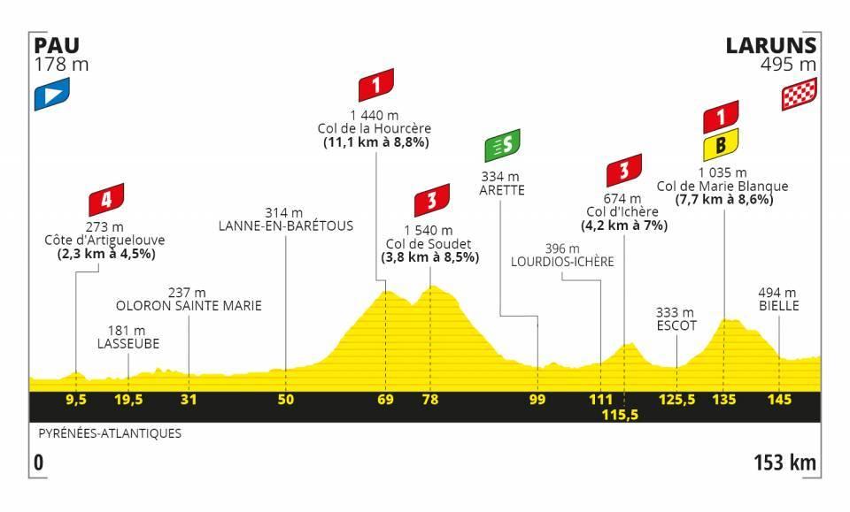 tour-francia-2020-perfil-etapa9