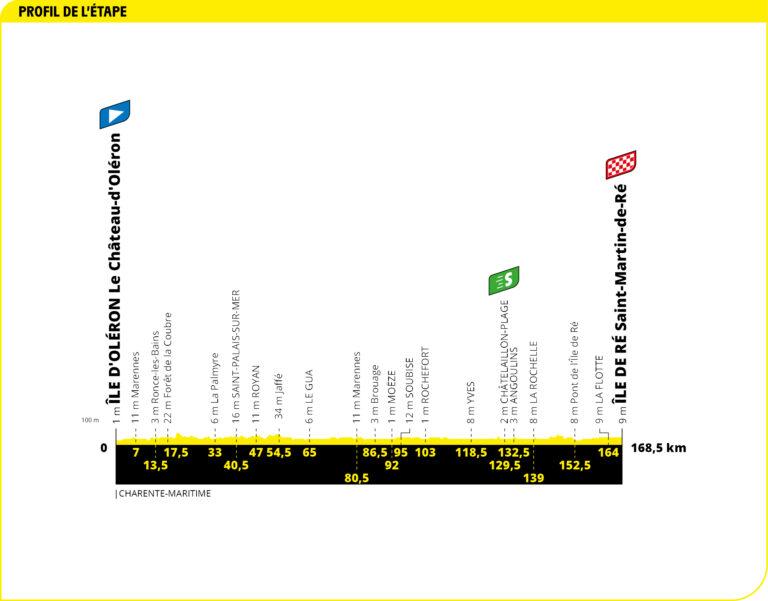 Perfil-10 etapa-Tour Francia-2020