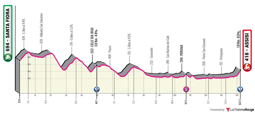 giro-rosa-2020-etapa3-perfil