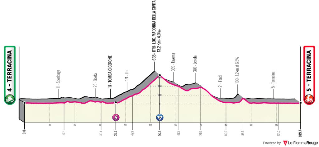 giro-rosa-2020-etapa5-perfil