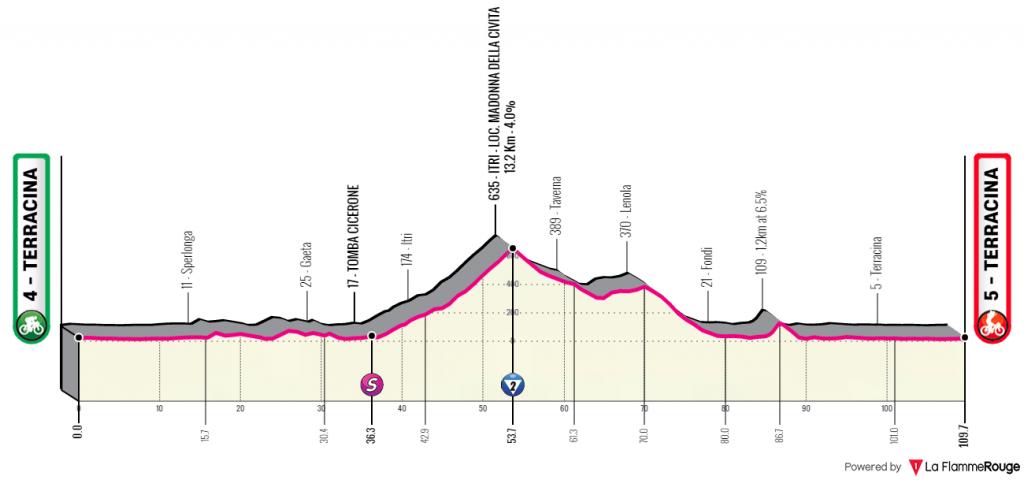 giro-rosa-2020-etapa6-perfil