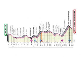 Giro Italia 2020: El recorrido, al detalle (Perfiles)