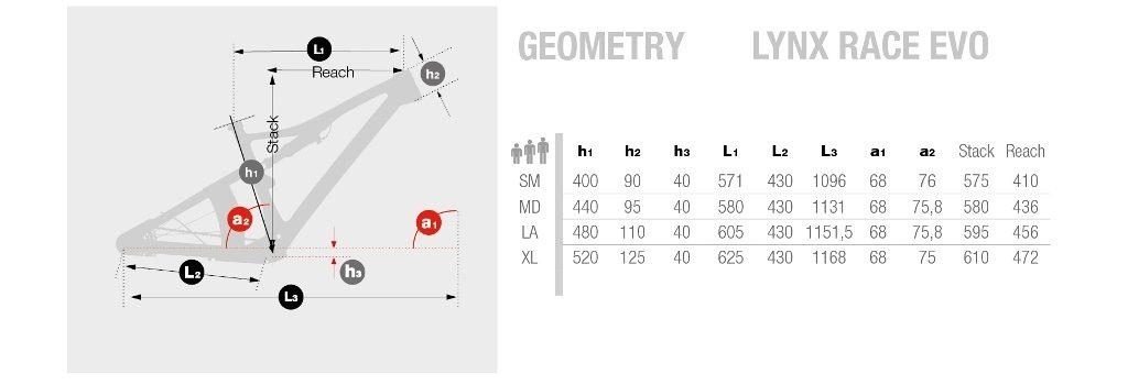 Geometría-BH-Lynx-Race-Evo.
