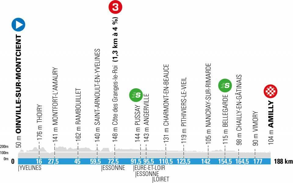 paris niza 2021 perfil etapa2 - París-Niza 2021, 'La Carrera del Sol' más disputada