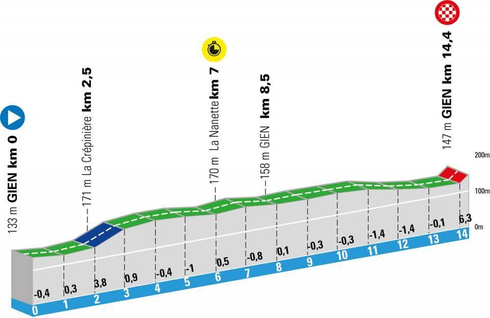 paris niza 2021 perfil etapa3 - París-Niza 2021, 'La Carrera del Sol' más disputada