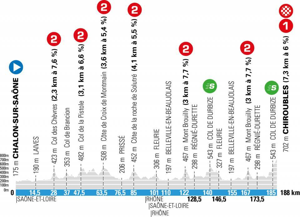 paris niza 2021 perfil etapa4 - París-Niza 2021, 'La Carrera del Sol' más disputada