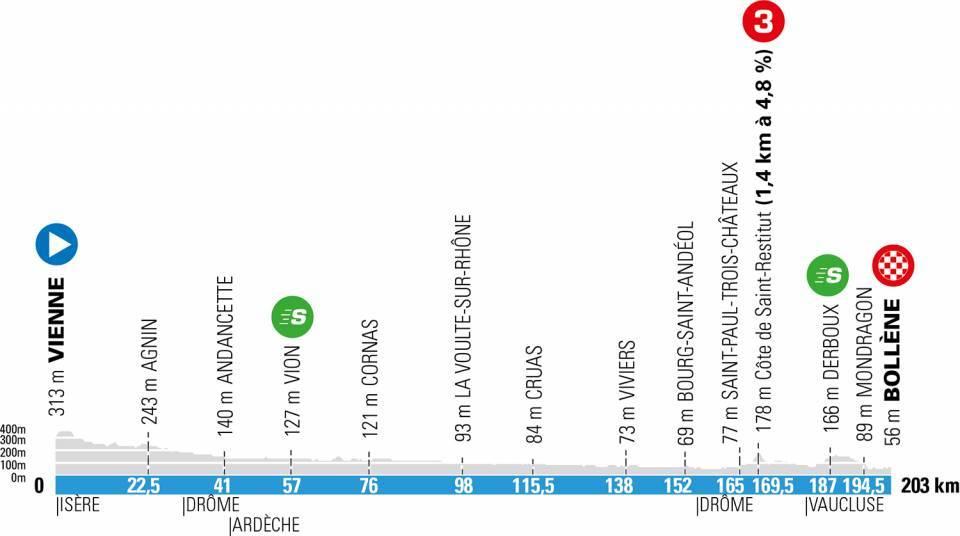 paris niza 2021 perfil etapa5 - París-Niza 2021, 'La Carrera del Sol' más disputada