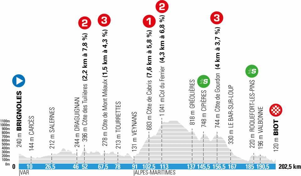 paris niza 2021 perfil etapa6 - París-Niza 2021, 'La Carrera del Sol' más disputada