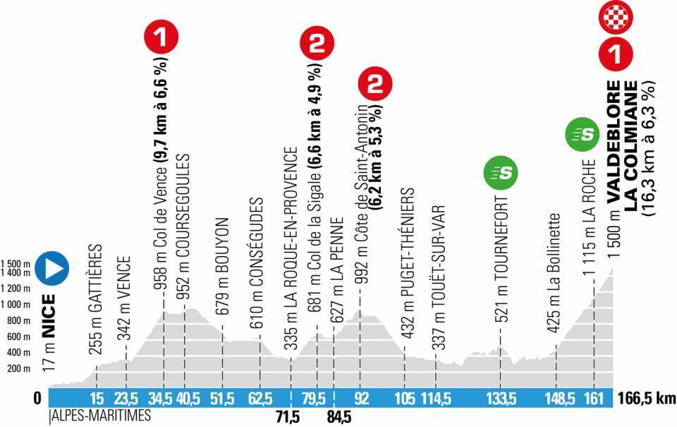 paris niza 2021 perfil etapa7 - París-Niza 2021, 'La Carrera del Sol' más disputada