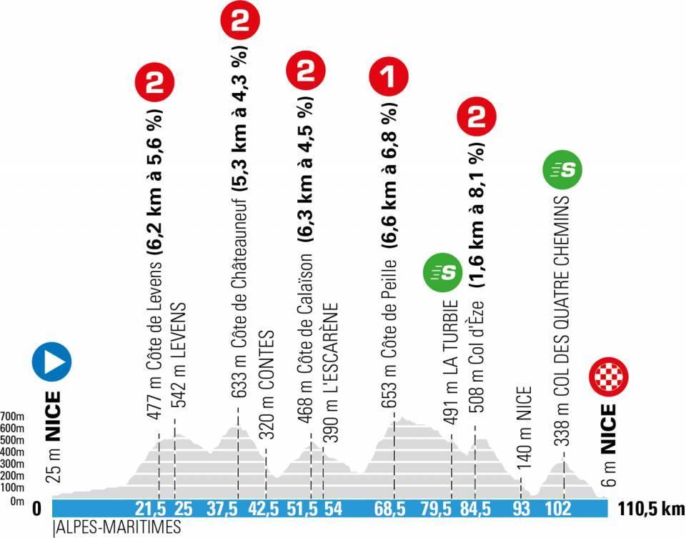 paris niza 2021 perfil etapa8 - París-Niza 2021, 'La Carrera del Sol' más disputada