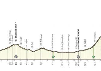 ae-tour-2021-etapa5-perfil
