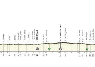 uae-tour-2021-etapa6-perfil