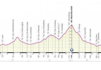 Giro Italia 2021: El recorrido, presentado (Perfiles)