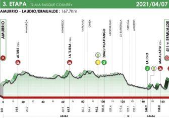 La Itzulia presenta su recorrido 2021 (Perfiles)