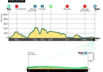 La Volta Algarve acabará en el alto de Malhao