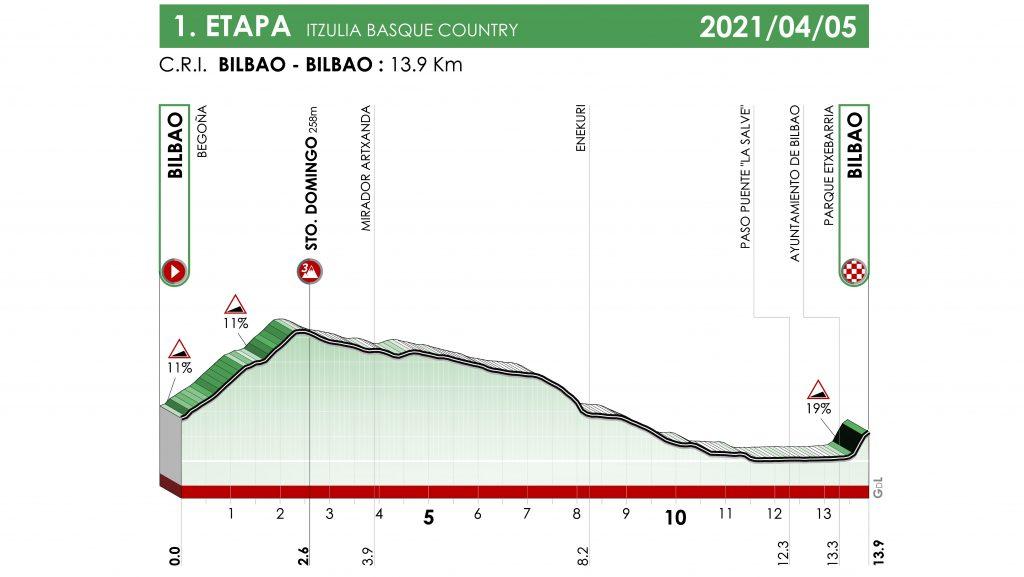 itzulia-2021-etapa1-perfil