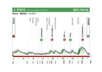 itzulia-2021-etapa2-perfil