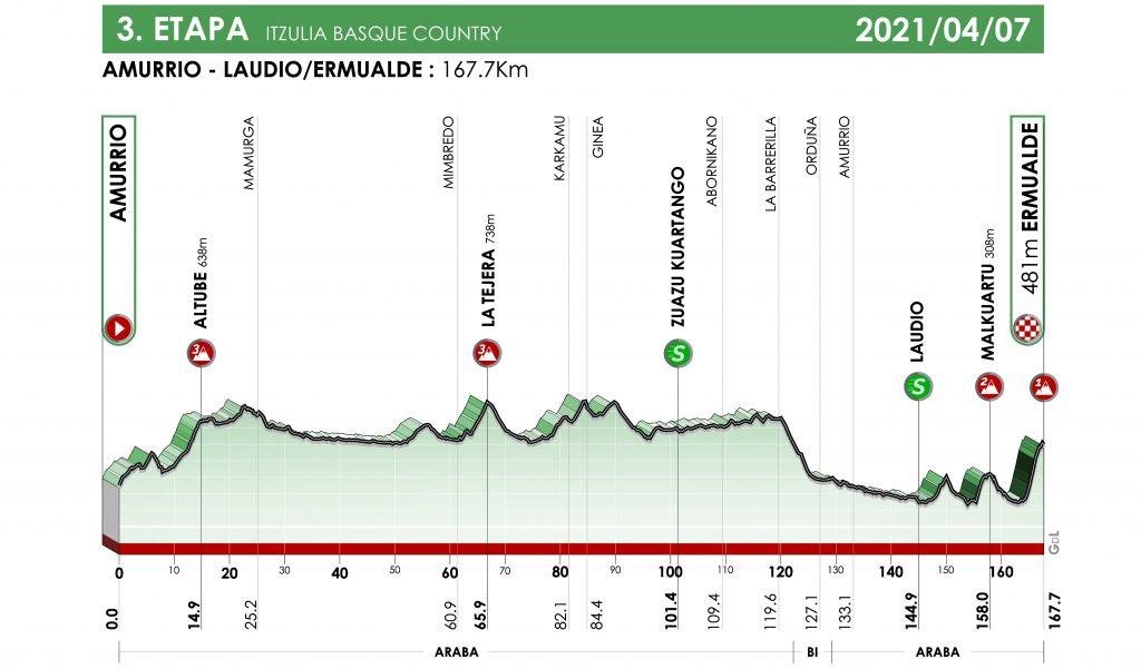itzulia-2021-etapa3-perfil