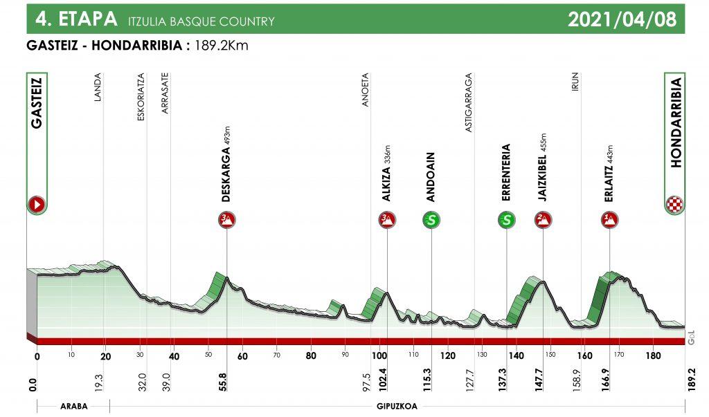 itzulia-2021-etapa4-perfil