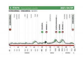 itzulia-2021-etapa5-perfil