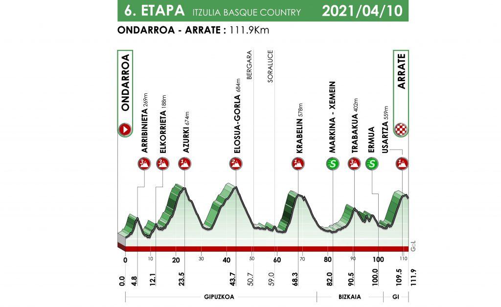 itzulia-2021-etapa6-perfil