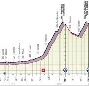 giro-italia-2021-etapa20-perfil