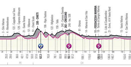 giro-italia-2021-etapa7-perfil