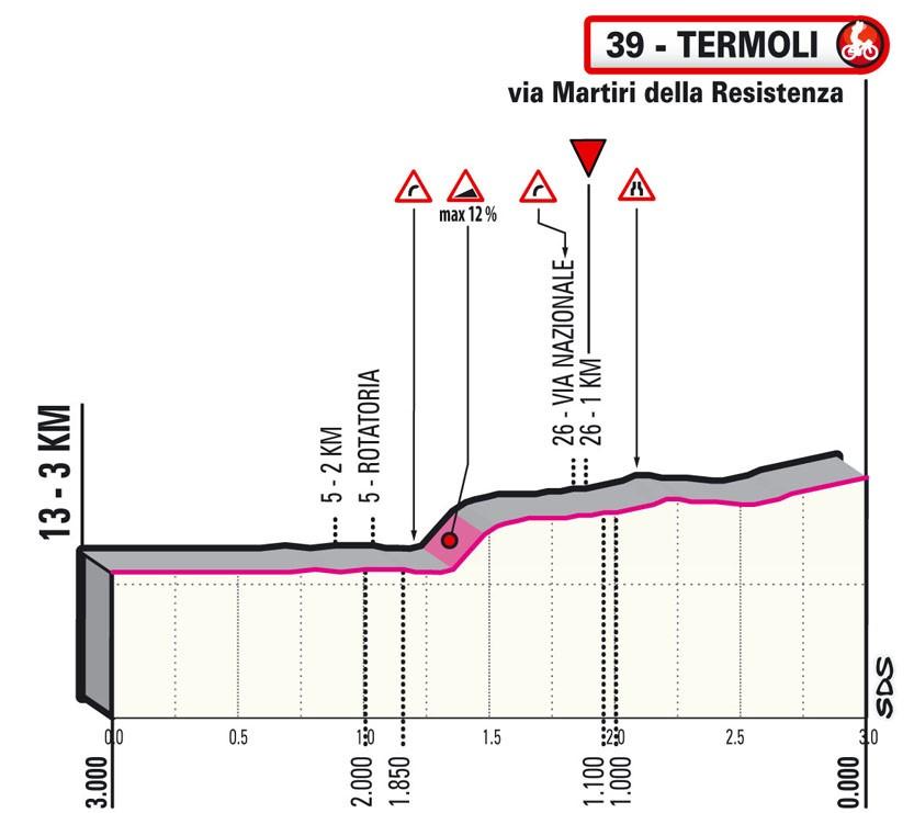giro-italia-2021-etapa7-ultimos-km