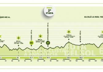 vuelta-andalucia-2021-etapa2-perfil