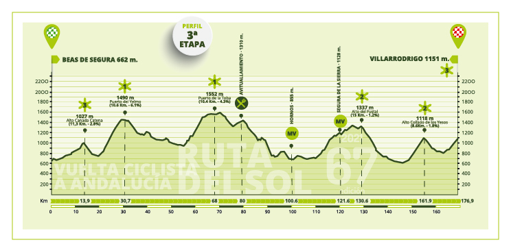 vuelta-andalucia-2021-etapa3-perfil