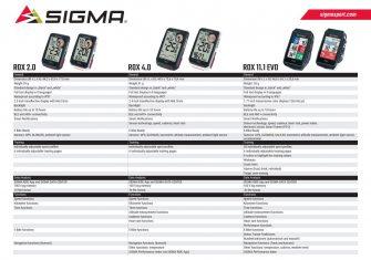 Sigma mira al futuro con ambición: Tres nuevos ciclocomputadores GPS