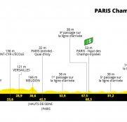 Tour de Francia 21ª etapa: La última se toma en París (Previa)