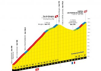 Tour Francia 2022: El recorrido, presentado